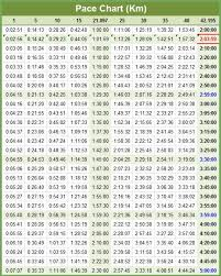 5k Timing Chart Reasonable Runners Pace Chart 100 Meter Pace Chart Marathon