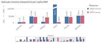 Currency Exchange Rates Chart Integrating Corporate Data With Datamarket Data Qlik Sense