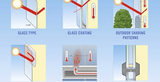 United Inches Framing Chart 5 Factors That Can Affect Thermal Stress Break Risk Of