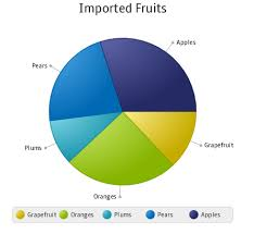 Create Pie Chart In Java Using Javafx Charts Pie Chart Javafx 2 Tutorials And