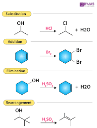 Various Types Of Organic Reactions Polar And Radical Reaction