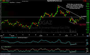 Dgaz Swing Trade Idea Right Side Of The Chart