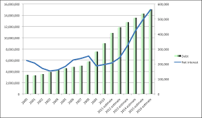 National Debt By President Chart A Few More Charts That Should Accompany All Debt Ceiling