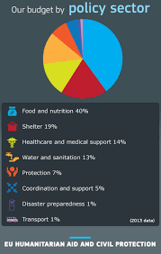 humanitarian aid civil protection european union the sectors that benefit most from eu humanitarian aid are food nutrition 40