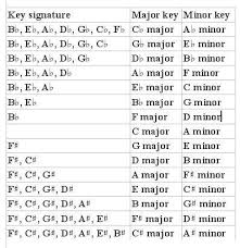 Major And Minor Scales Piano Major Minor Piano Music