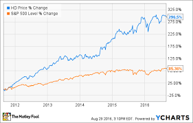 Small Picture Home Depot Has Bought Back 20 Million Shares So Far in 2016