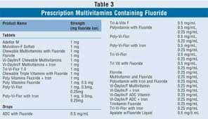 Fluoride Chart Current Fluoride Recommendations For The Pediatric Patient