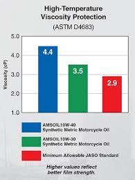 Amsoil 10w 40 Motorcyle Oil Mcf