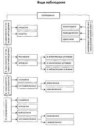Наблюдение и самонаблюдение Вестишки ру В этом случае наиболее распространенными способами записи наблюдения являются запись в символах пиктограммы буквенные обозначения математические знаки и