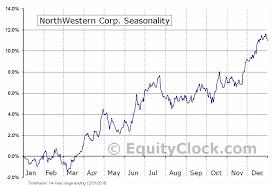 Northwestern Chart Northwestern Corp Nyse Nwe Seasonal Chart Equity Clock