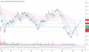 Vale Chart Vale Stock Price And Chart Nyse Vale Tradingview