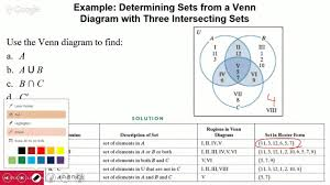 Venn Diagram And Set Notation Test 2 Day 4 2 4 Venn Diagrams Set Notation With 3 Sets