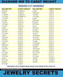 Carat Weight Chart Mm To Carat Weight Conversion Jewelry Secrets