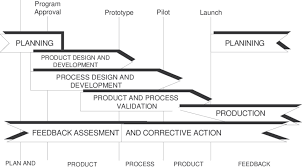 Apqp Product Quality Planning Timing Chart Download