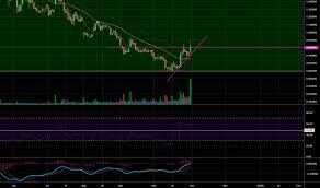 Sandoz Stock Chart Admp Stock Price And Chart Nasdaq Admp Tradingview