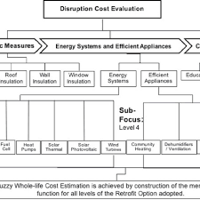 Factor Chart Factor Chart Analysis For Disruption Cost Evaluation In