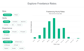 Freelance Graphic Design Rates San Francisco Freelance Rates Explorer