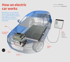 how tesla car works tesla car how it works tesla image