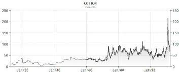 Cotton Commodity Price Chart Lets Talk Cotton Futures Wisestockbuyer