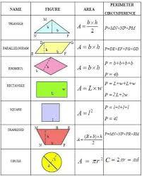 perimeter area geometry helpplane geometrybasic geometrycircle geometrygeometry equationsmathematics