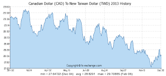 Convert Canadian Dollars To Us Dollars Chart Twd To Us Dollar Conversion