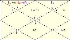 Shakira Birth Chart Virender Sehwag Horoscope Vedic Astrology Birth Chart