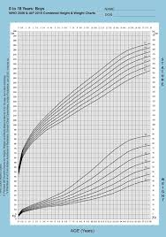 Growth Charts Baby Boy Baby Percentile Growth Chart 37 Elegant Boys Height Calculator