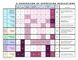 Ada Medication Chart Anti Depressant Medication Comparison Psychiatric Nursing