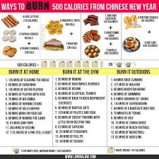 chinese new year goodies calories chart cny goodies calories no calorie snacks burn 500 calories