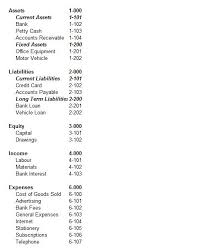General Ledger Account Numbers General Ledger Chart Of