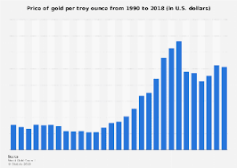 Grams To Ounces Chart Gold Price Of Gold Per Troy Ounce 1990 2018 Statista