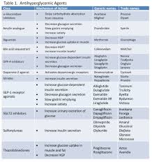 Non Insulin Diabetes Medication Chart Management Of Type 2 Diabetes Selecting Amongst Available