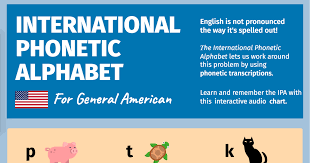 The letters of the french alphabet can have a few unique features: Interactive American Ipa Chart