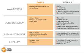 Enterprise Chart Goals Meterics Chart Enterprise Content Marketing