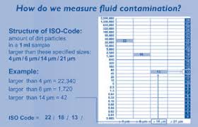 Iso Oil Cleanliness Chart Iso 4406 Cleanliness Code Charts Sealing Contamination