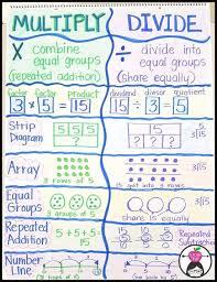 Multiplication Madness Teaching Multiplication Math