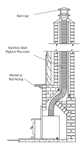 a flexible stainless steel liner pipe