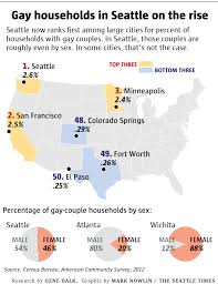 Percentage of gay couples