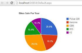 Asp Net Tutorials Create Pie Chart Using Jquery