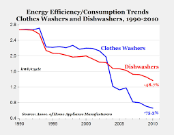 Energy Efficient Dishwashers Carpe Diem Big Gains Over Time In The Energy Efficiency Of