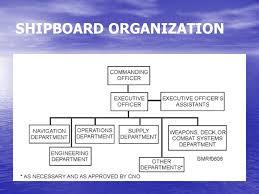 Naval Organization Chapter 6 Bmr Ppt Video Online Download