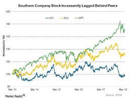 Heres What Could Impact Southern Companys Dividends
