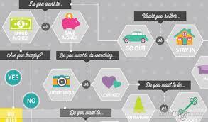 chart design ideas. The Date Night Ideas Flow Chart Chart Design Ideas