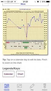 Bbt Chart Bfp Bfp With Weird Bbt Chart D Netmums
