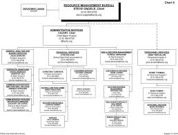 Organizational Chart Telephone Directory Pdf Free Download