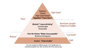 Caste System Chart Caste System In Nepal Wikipedia