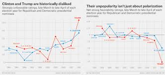 Wisconsin Candidate Comparison Chart What Really Happened In 2016 In 7 Charts Vox