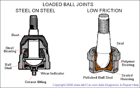 ball joint. loaded ball joints joint