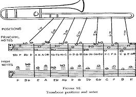 Trombone Instrumental Band Basics