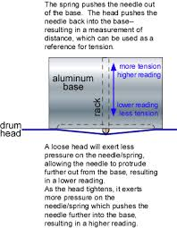 Drumdial Tuning Chart Drumdialortensionwatch